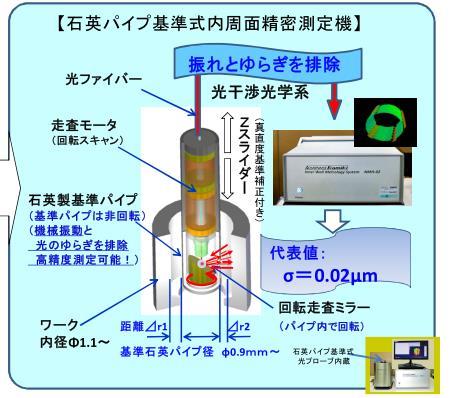 内型面测量仪原理